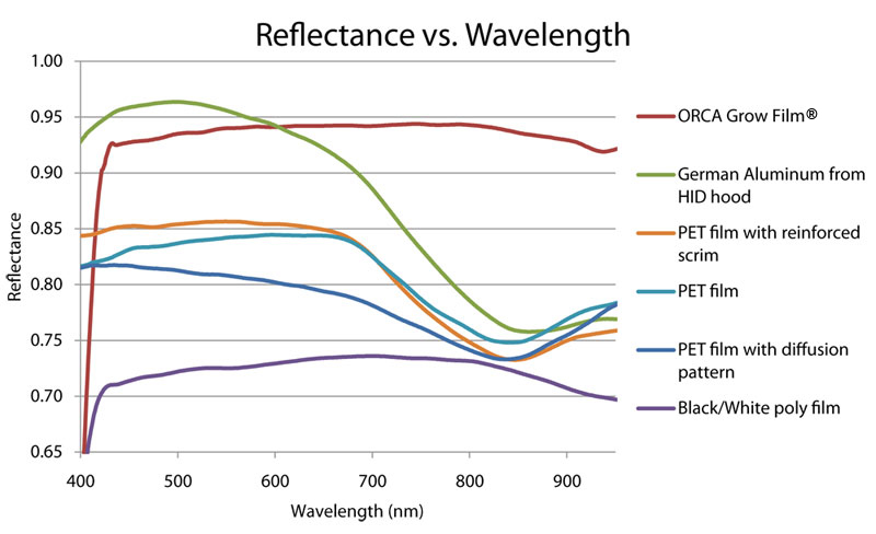 Reflectance Vs Wavelength